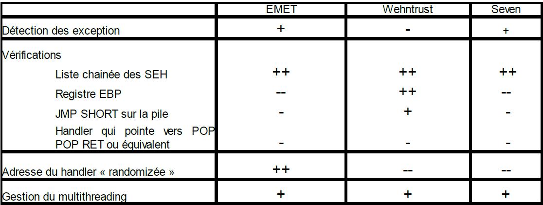 Comparatif des implémentations de SeHOP